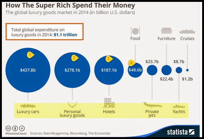 """Across the world, the super rich spent almost $438 billion on fancy cars in 2014""."