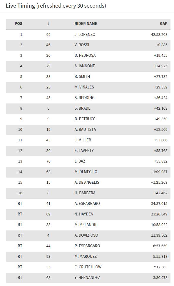 MotoGP Catalunya 2015 : Lorenzo finish pertama disusul Rossi . . Marquez crash