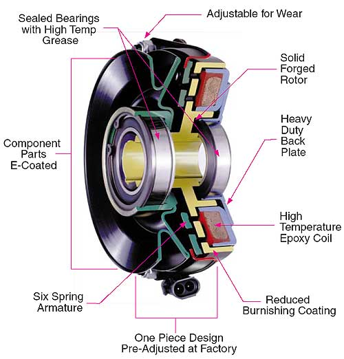 Clutches Brakes D Series Spring Installation Instruction