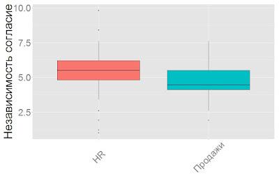 Психологические различия HR и менеджеров по продажам