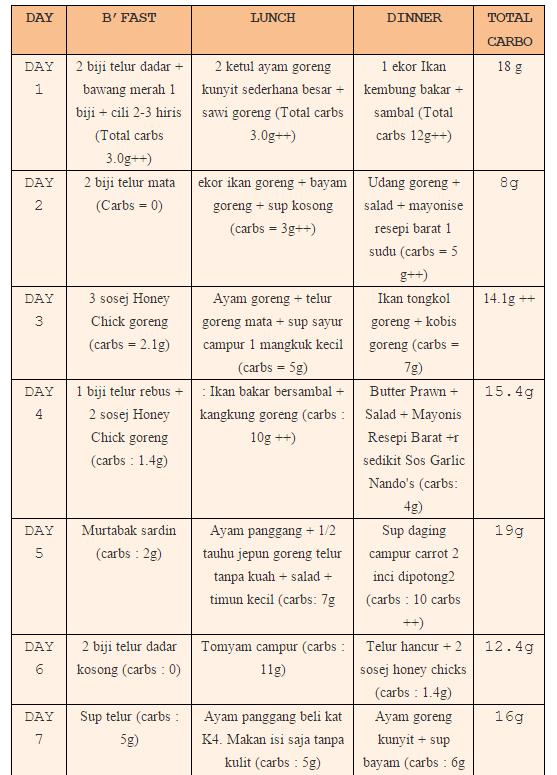 My Diet Journey : Turun 15 Kg Dalam 3 Bulan