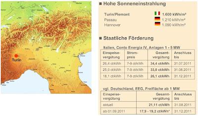 Solarfonds Italien Private Placement Privatplatzierung Investition Rendite Beteiligung