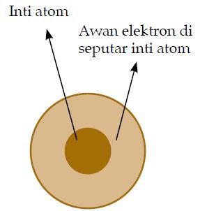 Pengertian dan Teori Atom Menurut Para Ahli (Dalton)