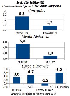 Bajos crecimientos del tren en CERCANÍAS y MD y sigue cayendo la LD Convencional en ENE-NOV 2019