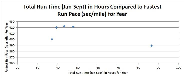 average run speed