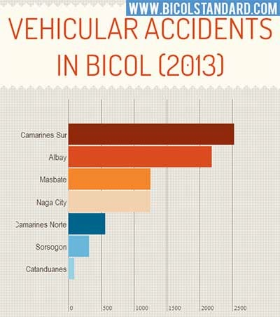 Vehicular accidents in Bicol (2013)