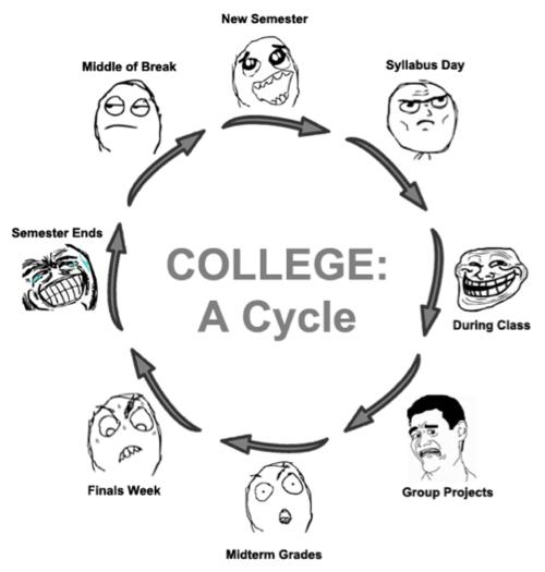 student cycle time Main entry: 1 cy le pronunciation: s-k l function: noun 1: a period of time taken up by a series of events or actions that repeat themselves regularly and in the same order cycle of the seasons.