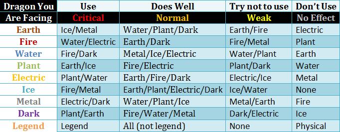 Dragon City Weakness Chart