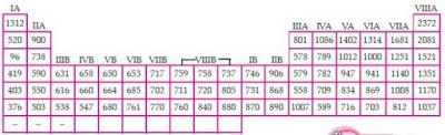 Tabel periodik unsur, energi ionisasi