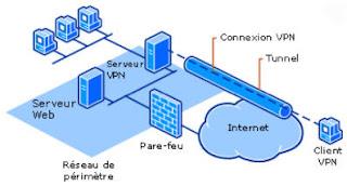 Principe de travail de VPN