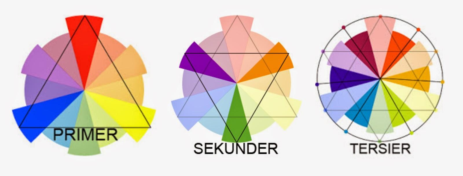 Teori seni lukis gambar 29 a warna primer dan b warna skunder c warna tersier ccuart Gallery