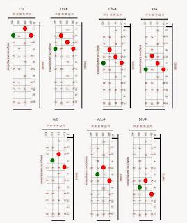 Acordes invertidos, C/E, D/F#, E/G#, F/A, G/B, A/C# B/D, cavaco,cavaquinho,nota,notas,acorde,acordes,solos,partitura,teoria,cifra,cifras,montagem,banjo,dicas,dica,pagode,nandinho,antero,cavacobandolim,bandolim