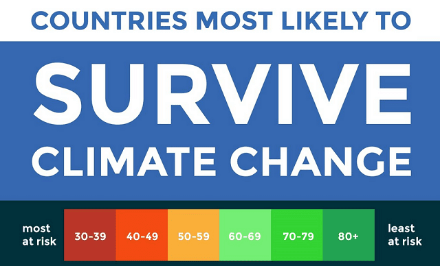 Countries Most Likely to Survive Climate Change