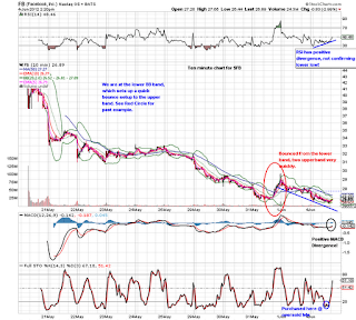 facebook weekly ten minute chart rsi macd bullish
