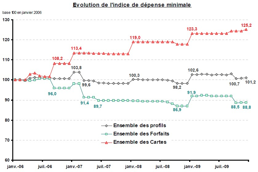 evolution de l'indice de dépense minimale