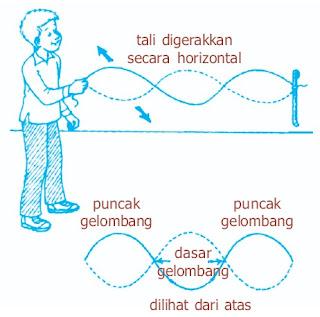 Praktikum percobaan fisika gelombang tranversal longitudinal
