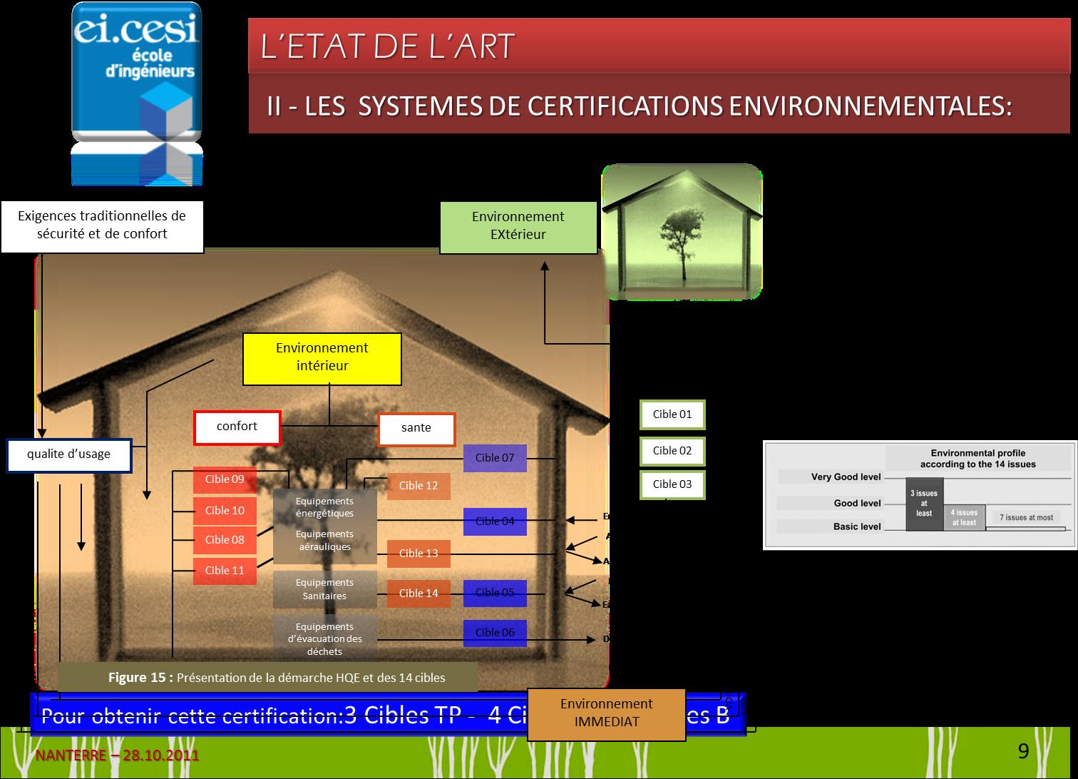 processus d 39 int gration des certifications environnementales la conception. Black Bedroom Furniture Sets. Home Design Ideas