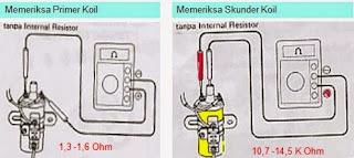 Berikut Cara Cek Kerusakan Koil Motor Dan Mobil