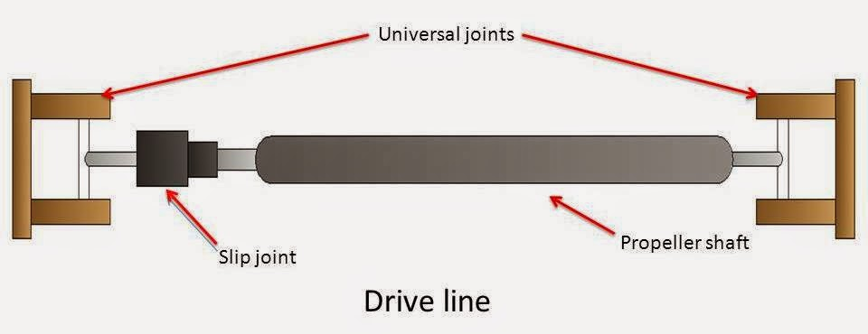 What is Drive Line? What are Main Component of Drive Line? (propeller shaft)