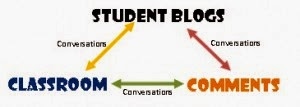 Students Blogs