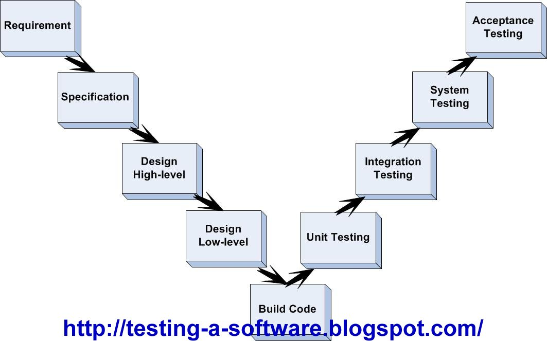 V Model Diagram In Software Testing Choice Image - How To ...