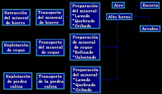 Diagrama De Flujo De Proceso De Fabricacion Del Hierro   Rachael ...