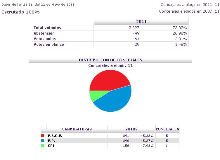 Psoe camarena charo gana las elecciones municipales for Resultados electorales mir