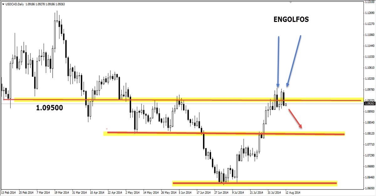 engolfo price action