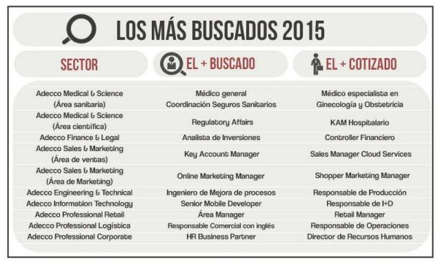 los-profesionales-mas-buscados-en-2015