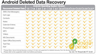 Mengembalikan Data yang terhapus di Android