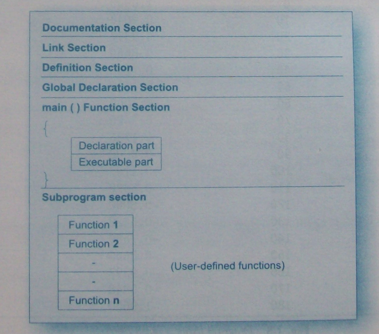 c programming code examples pdf