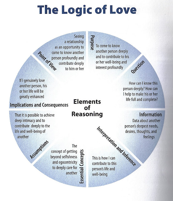 elements of reasoning Elements of logical reasoning someofourearliestexperiencesoftheconclusiveforceofanargument come from school mathematics: faced with a mathematical proof, we.