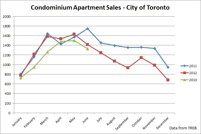condo sales in the city of toronto