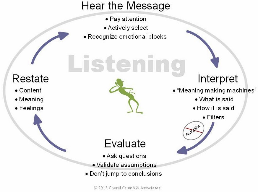 an analysis of the views on listening and the elements of the listening process Understanding listening the listening process involves distracting or larger-than-life elements in a speech or presentation can deflect attention away.
