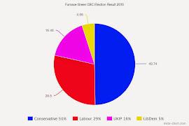 My Crawley Borough Council Election Result 2015