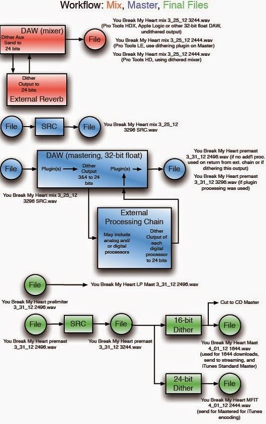 http://audioundone.com/workflow