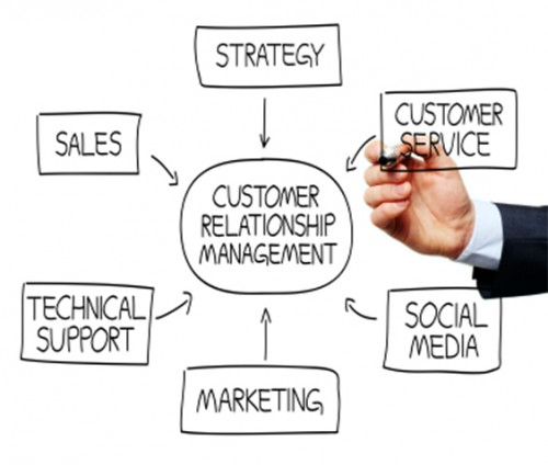 customer relations management definition