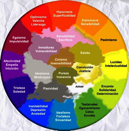 El perro de papel psicolog a del color - Cual es el color ocre ...