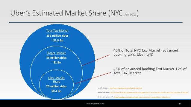 """""""Uber market share around the world"""""""
