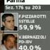 Diretta ballottaggio Parma Pizzarotti VS Bernazzoli