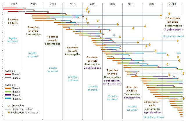 Graphique de bilan des cycles 2007-2015