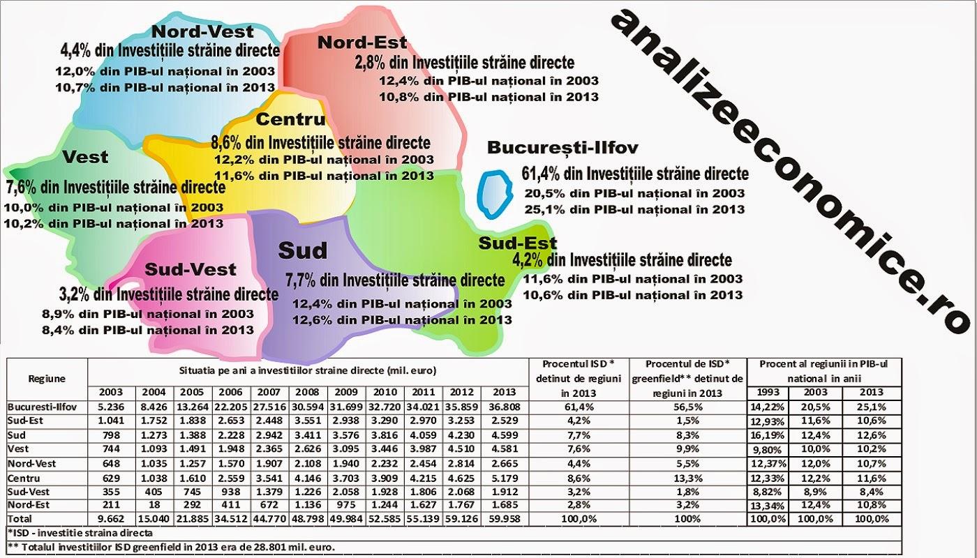 Centralismul economic în România