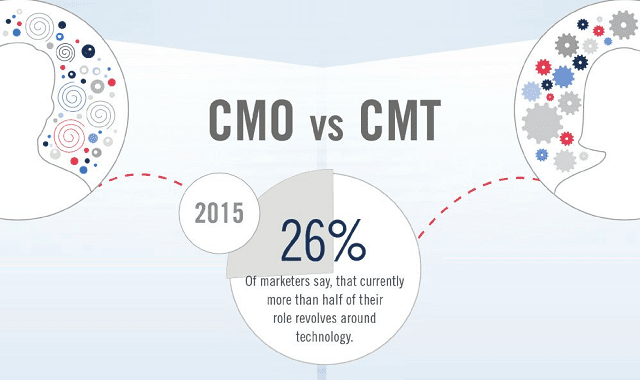 The CMT is on the Rise, But Will it Make the CMO Role Redundant?