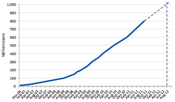 Facebook este tot mai aproape de numarul magic: 1 miliard de utilizatori!