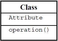 Uml a class icon is simply a rectangle divided into three compartments the topmost compartment contains the name of the class the middle compartment contains ccuart Images