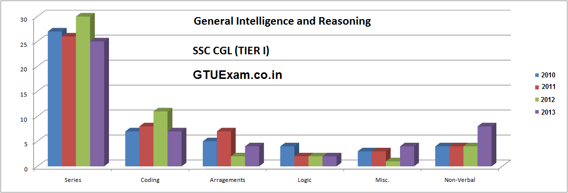 Logical Reasoning and General Intelligence for Tier - 1 SSC CGL Exam