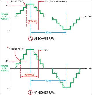 Gambar 4 Grafik Celah Pulser