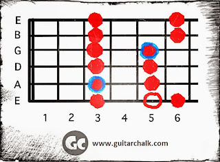 Pentatonic Neutral Guitar Scale