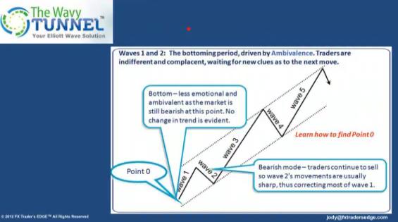 Elliott wave wavy tunnel trading system
