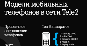 Проникновение смартфонов в сетях Tele2 выросло до 26%